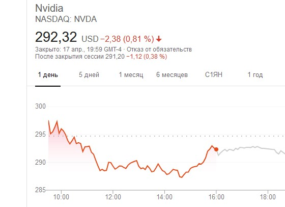 Акции NVDA