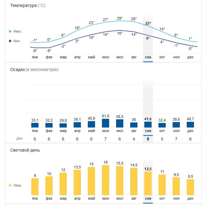 Средняя погода в Луганске в течение года график
